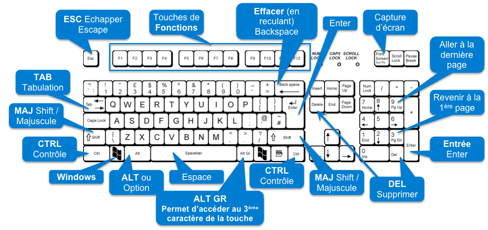 Raccourcis clavier windows vos besoins informatiques for Raccourci clavier agrandir fenetre windows 7